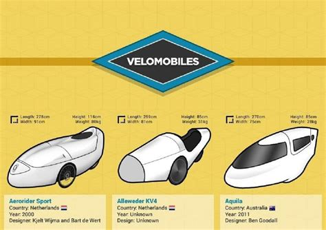 The Most Important Velomobile Designs Ever See All