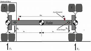 Free Body Diagram Of Wheel And Axle Stud The Vertical