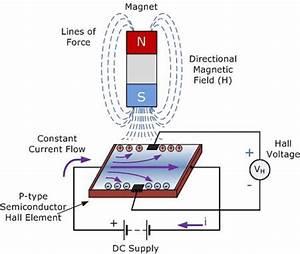 Electrical And Electronics Engineering  Hall Effect Sensor