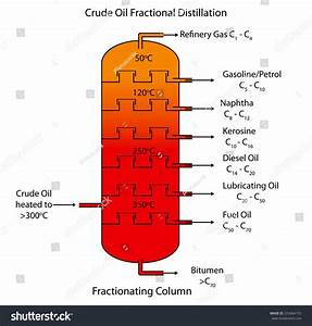 Labeled Diagram Of Crude Oil Fractional Distillation