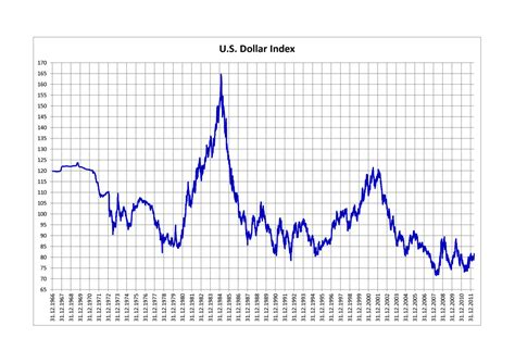 dollar index wikipedia