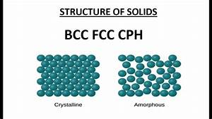 Structure Of Solids   Fcc Bcc Cph   Space Lattice Unit Cell