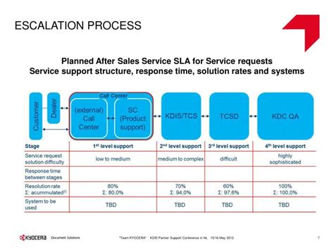 Ppt Service Strategy Powerpoint Presentation Id