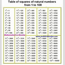 Math Charts And Tables  Table Of Squares Of Natural Numbers From 1 To 100 Exponent Chart 2