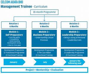 Graduate Programmes With Leading Employers  U00bb Leaderonomics Com