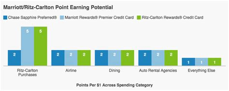 Earn an annual $300 travel credit and $100 hotel room credit; Ritz carlton credit card review
