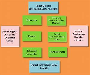 Introduction To Embedded System Basics And Applications