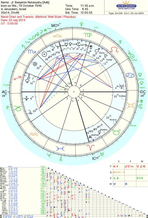 radio nachlaot astrolojew bibis chart gloves