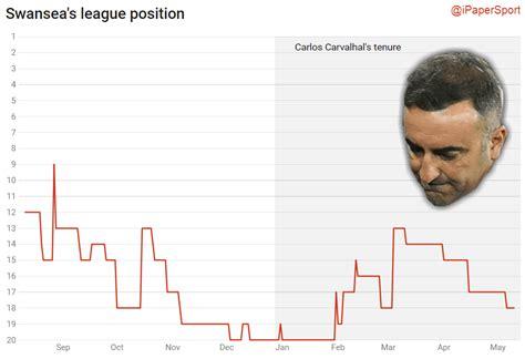 Carlos Carvalhal to leave Swansea City as relegation looms