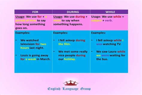 Uses And Differences  'for', 'during', 'while'  English Learn Site
