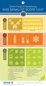 Footprint Berechnen : corporate carbon footprint unternehmen berechnen dfge ~ Themetempest.com Abrechnung