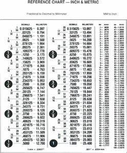 Machinist Decimal To Fraction Chart Mm Inches Conversion Questions Answers With Pictures