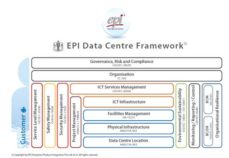 Epi Orchestrating Efficient Data Centers