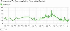 Congressional Job Approval Nears 'Lowest Ever' Levels ...