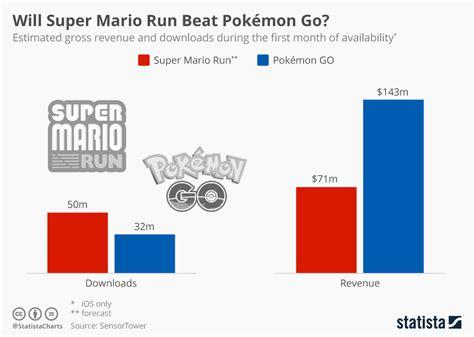 Will Super Mario Run Beat Pokémon Go?