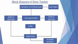 Hyderabad Institute Of Electrical Engineers  Block Diagram