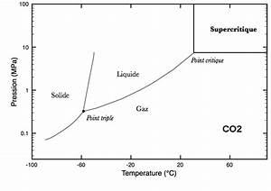 L U0026 39  U00e9tat Supercritique En Sciences De La Terre  U2014 Planet