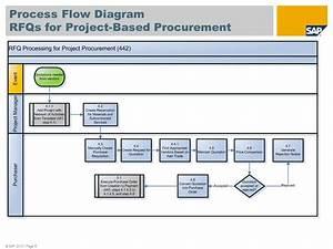 54 Fantastic Construction Procurement Process Flow Chart
