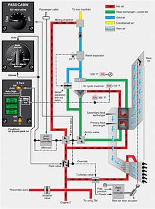 Aeronautical Guide  Aircraft Air Conditioning Systems