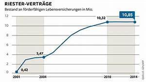 Riester Rente Berechnen Formel : altersvorsorge zahl der riester vertr ge steigt wieder welt ~ Themetempest.com Abrechnung