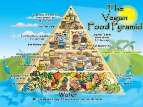 Popular Diets - The Vegan Diet Popular Diets