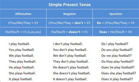 Simple Present Tense Örnekler İngilizce