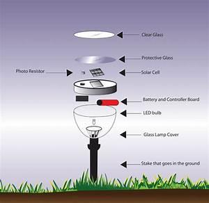 Solar Powered Lighting For Landscape Design