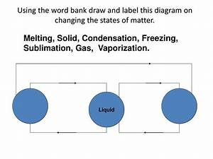 Ppt - Changing States Of Matter Notes Powerpoint Presentation