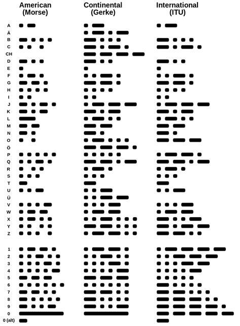 Morse comparison - Morse code - Wikipedia, the free