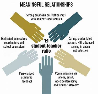 Relationship Relationships Meaningful Student Learning Effective Teacher