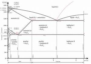File Iron Carbon Phase Diagram Svg