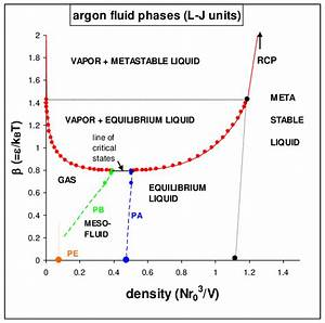 Phase Diagram Of Argon  Excluding Crystalline Phases