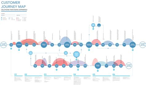 10 most interesting examples of Customer Journey Maps