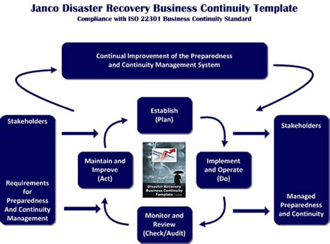 compliance  iso  business continuity standard