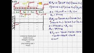 Complex Shear Force And Bending Moment Diagram