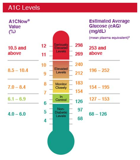 blood test hb normal range target ranges pts diagnostics