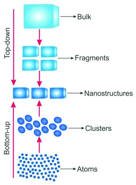 schematic representation   top   bottom