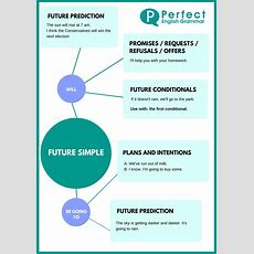 Simple Future And Future With 'going To
