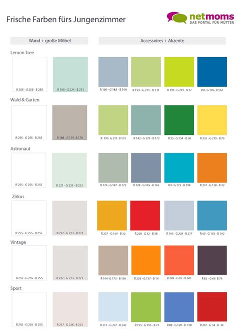 Welche Farben Kann Kombinieren by Farben Im Kinderzimmer Sch 246 N Kombinieren Kinderzimmer
