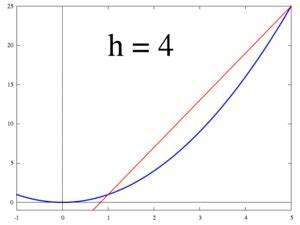 Momentangeschwindigkeit Berechnen : differentialrechnung wikipedia ~ Themetempest.com Abrechnung