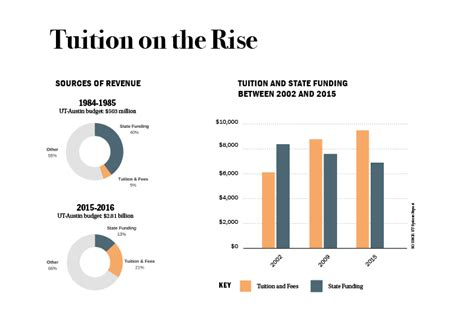 university announces tuition increases daily texan