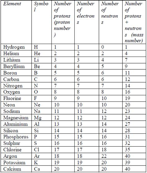 Periodic Table With Protons Neutrons And Electrons by Periodic Table Potassium Neutrons Brokeasshome