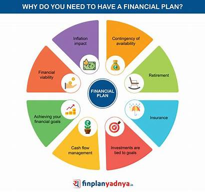 Financial Plan Why Importance Need Planning Investment