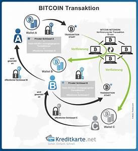 Bitcoin Berechnen : kryptow hrungen wie digitale w hrungen funktionieren ~ Themetempest.com Abrechnung