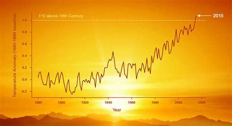 Graphing Global Temperature Trends Activity   NASA/JPL Edu