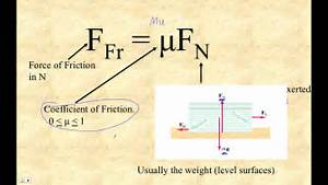 Htpib04f Calculating The Force Of Friction