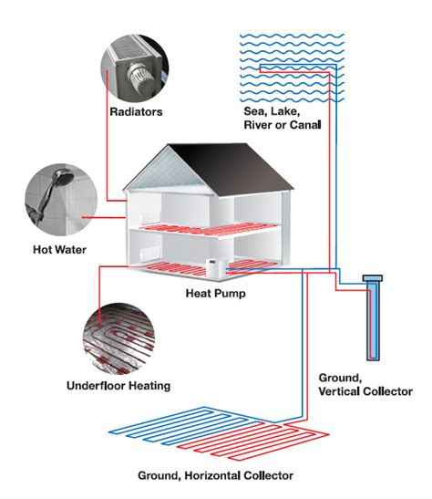 ground source heat pumps gshpa   focal point
