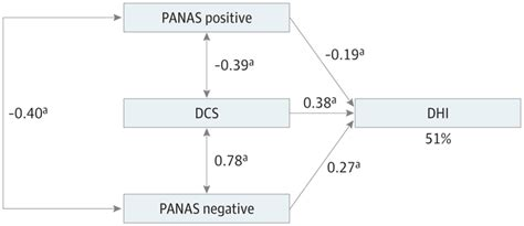 Association Between Catastrophizing And Dizziness Related