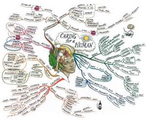 Mind Map Human Body