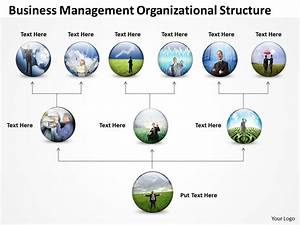 Business Architecture Diagrams Management Organizational